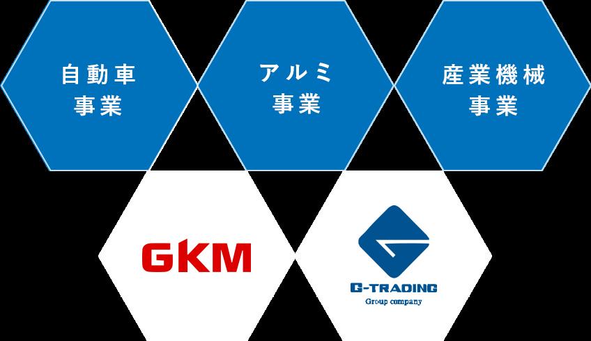 自動車産業、アルミ産業、産業機械事業
